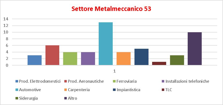 scheda settore metalmeccanico